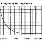 997 Frequency chart