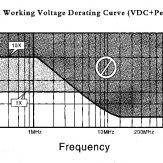 997-006 Freq Chart